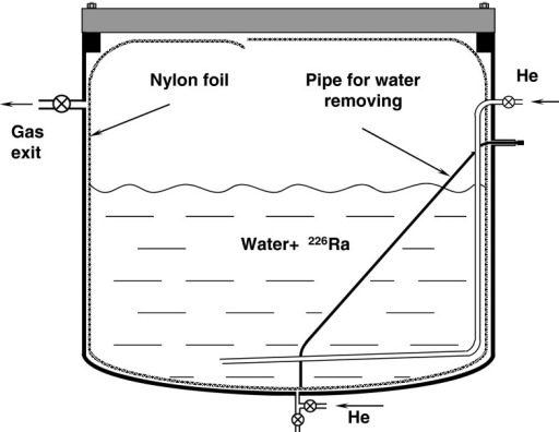 Schematic view of the apparatus used to investigate deposition of 226Ra on the nylon foil to be used in BOREXINO