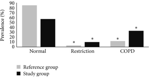 Proportion (%) of individuals with obstructive and restrictive airway diseases in study (Ribeira Quente) and reference (Ponta Delgada) groups;  *significantly different at P < 0.05.