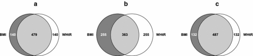 Overlap of normal weight, overweight and obese defined by BMI and WHtR. The figure shows Venn diagrams illustrating overlap of BMI and WHtR tertiles for (a) normal weight, (b) overweight and (c) obese