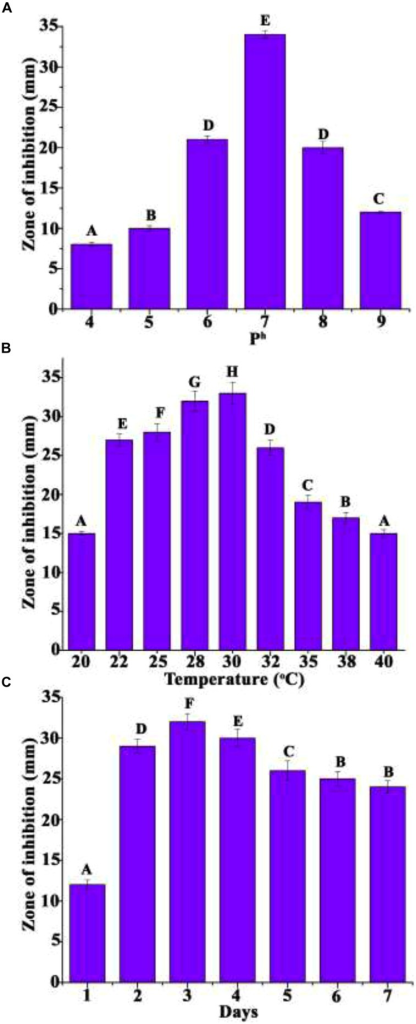 Effect of cultural parameters on production of antimicrobial agent. (A) pH, (B) temperature and (C) days. Different letters in the superscript were significantly different according to Duncan's multiple range test (p < 0.05).
