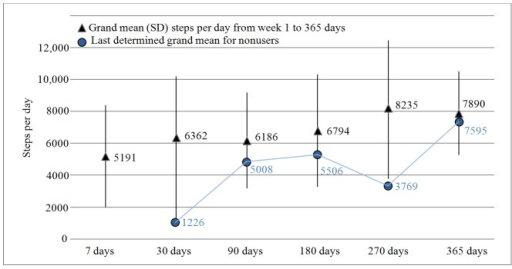 Grand mean steps per day and standard deviation (length of whiskers) at different days for both users and nonusers.