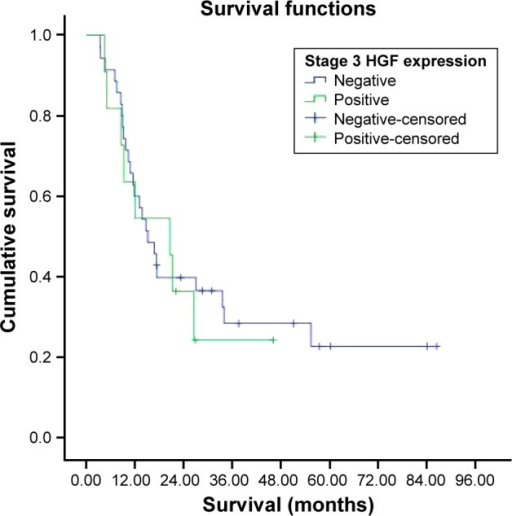 Survival curve for stage 3 HGF expression groups.Abbreviation: HGF, hepatocyte growth factor.