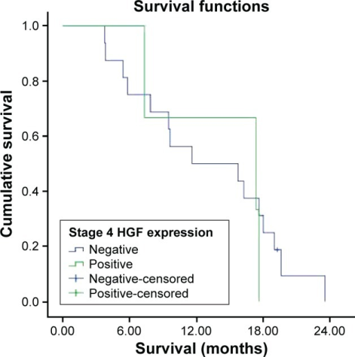 Survival curve for stage 4 HGF expression groups.Abbreviation: HGF, hepatocyte growth factor.