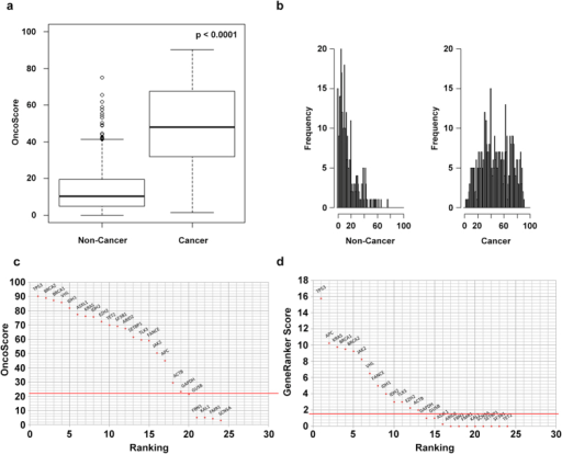 OncoScore distribution of 'Cancer' and 'Non-Cancer' gene sets.BoxPlot (a) and frequency histogram (b) of the OncoScore distributions for non-cancer and cancer genes. (a) Each box plot is drawn between the lower and upper quartiles of the distributions with bold black line showing the median value. The OncoScore distributions of 'Cancer' and 'Non-Cancer' genes are significantly different (Mann-Whitney-Wilcoxon Test: p-value = 2.2e-16). (b) OncoScore frequency distribution plotted by equispaced breaks. (c) OncoScore and (d) Gene Ranker ranking plot of a mixed panel comprising 'Cancer' (*) and 'Non-Cancer' genes. The horizontal red lines identify the best cut-off classifier threshold models.