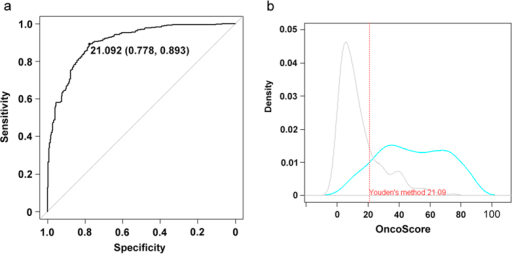 (a) OncoScore prediction accuracy. ROC curve depicting the relationship between true positive rate (Sensitivity) and true negative rate (Specificity) and AUC metric on CGC and nCan genes. (b) OncoScore density score distribution of true positives and true negatives. The blue line represents the CGC and the grey one the nCan genes. The dashed red line shows the optimal Youden's cut-off threshold.