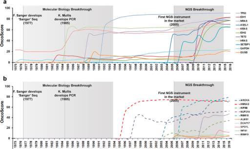 Time-series OncoScore plot spanning from 1975 to 2016.(a) Time-series plot involving a set of manually defined cancer (TP53, KRAS, NRAS, HRAS, ASXL1, IDH1, IDH2, TET2 and SETBP1) and housekeeping genes (GAPDH and GUSB). The grey boxes highlight two major scientific breakthroughs occurred during this time span. (b) Time-series plot of 10 genes randomly selected from the CGC (ARID1A, HMGA2, KIF5B, NUP214, RBM15; dashed lines) and nCan (ALMS1, DCAF17, GPD1L, WFS1, RBM10; continuous lines) dataset.