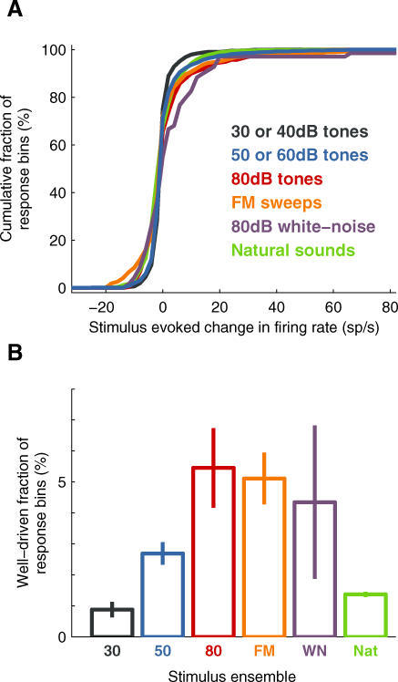Only a Small Fraction of the Population Showed a Well-Driven Stimulus-Evoked Response at Any Instant(A) Cumulative fraction of stimulus-evoked changes in firing rate for various stimuli. Different colors correspond to different stimuli: black: 30 or 40 dB tones (n = 91 neurons, 1,365 response bins); blue: 50 or 60 dB tones (n =145 neurons, 2,079 response bins); red: 80 dB tones (n = 22 neurons, 330 bins); orange: FM sweeps (n = 22 neurons, 704 bins); purple: 80 dB white-noise bursts (n = 23 neurons, 69 bins); and green: natural sounds (n = 27 neurons, 18,900 bins).(B) Fractions of response bins showing well driven (>20 sp/s) stimulus-evoked change in firing rate were low for all stimulus ensembles used. Error bars show standard error determined by bootstrapping.