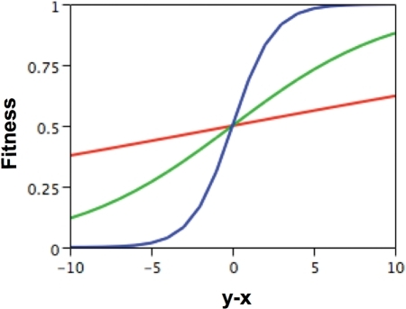 Fitness function for α = 0.4 (stronger selection, steeper blue curve), α = 0.1 (moderate selection, green curve), and α = 0.025 (weaker selection, red curve).