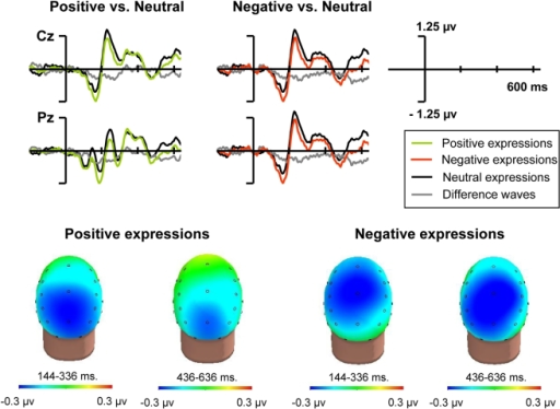 Overall effects of the expressions on subsequent brain activity.ERPs to stimuli of the visuospatial task as a function of the type of preceding expression. Overall effects of the expressions, not interacting with visual selective attention. Top. ERP waveforms at a selection of electrodes. Bottom. Difference maps of the effects in the 144–336 and 436–636 time windows.