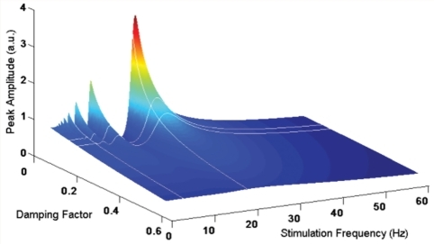 Simulation of response of an oscillating system with a natural frequency of 20 Hz showing dependency of resonance phenomena on damping factor. Changes in damping factor of the same degree as seen with the shift from the OFF- to ON-drug state, are sufficient to have a major effect on the amplitude of oscillations during stimulation at 20 Hz. Note there is a dip in amplitude with stimulation at 15 Hz that parallels the dip in undamped amplitude in Fig. 2B. White horizontal lines indicate a damping factor of 0.18 (ON) and 0.14 (OFF), as in patient Group 1, and vertical lines indicate 5 and 20 Hz stimulation.