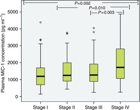Box plot showing increasing plasma MIC-1 concentration with worsening disease stage (P=0.002).