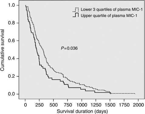 Kaplan–Meier plot of survival of oesophago-gastric cancer patients according to plasma MIC-1 concentration. Patients with MIC-1 concentrations in the upper quartile showed worsened survival (median 204 days; 95% CI 157–251) when compared with patients with MIC-1 concentrations in the lower three quartiles (median 316 days; 95% CI 259–373; P=0.036, log-rank test).