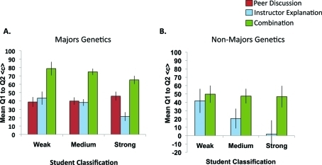 Effects of three different modes of discussing Q1 on mean for students in the majors' (A) and nonmajors' (B) genetics courses classified as weak, medium, or strong clicker performers based on their overall mean Q1 score (see Results). SEM are shown with error bars.