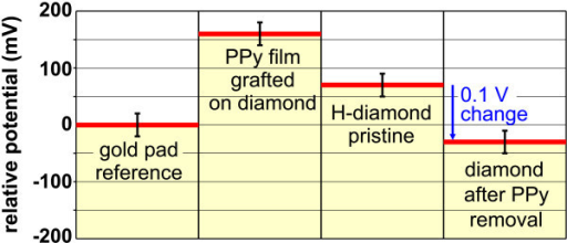 Average surface potential obtained by KFM on PPy-diamond, H-diamond, and diamond after PPy removal. The potential values are referenced to the grounded Au contact pad.