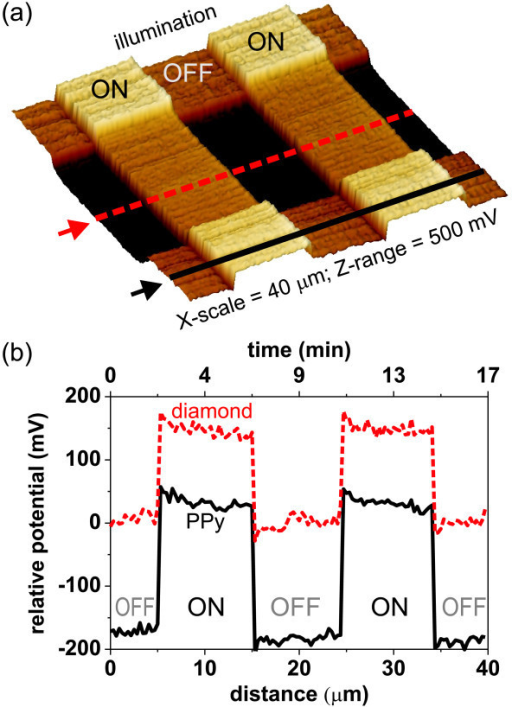 Surface potential of PPy-diamond heterojunction as function of illumination and time. (a) Three-dimensional representation of surface potential map, and (b) temporal potential profiles that were obtained via KFM scanning across PPy-diamond and bare diamond surface (where PPy was removed) under repeated illumination switching. The positions of profiles are indicated by lines and arrows in the image.