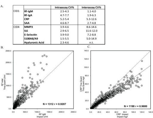 impact of haemolysis in accuracy of pt aptt Quick labeled the test prothrombin time when he devised it in 1935 as he believed it was a simple, accurate  haemolysis, lipaemia.