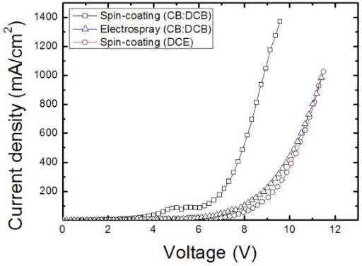 Current density-voltage curve of PVK devices using spin-coating and electrospray deposition (ITO/PEDOT:PSS/PVK/CsF/Al). The thin films using CB/DCB showed a better current density under the same conditions.