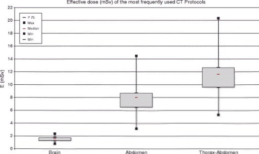 Box plots of the effective dose (mSv) of the three most frequently used CT protocols