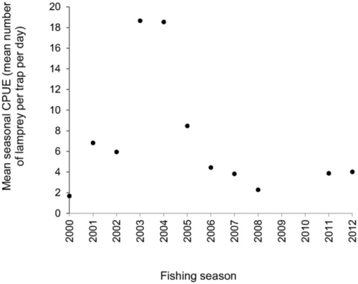 A scatterplot of mean seasonal CPUE (mean number of lamprey per trap per day) against fishing season for Fisher A's catch data. There was no significant relationship between variables.