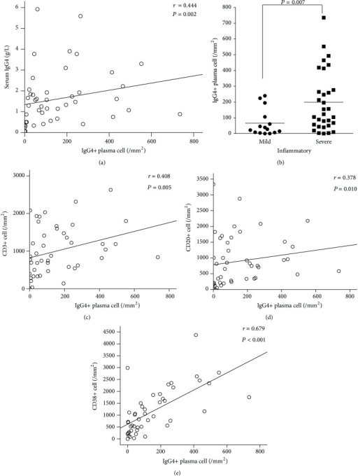 Correlation of IgG4-positive plasma cells with serum IgG4 and inflammatory infiltration in synovium of 46 RA patients. Spearman's rank order correlation test showed significant correlation of IgG4-positive plasma cells with serum IgG4 (a), CD3+ (c), CD20+ (d), and CD38+ cells (e). Patients with severe inflammatory infiltration (n = 31) had higher IgG4-positive plasma cells than those with mild inflammatory infiltration in synovium (n = 15) (b).