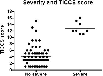 TICCS values in both subgroups. TICCS, Trauma Induced Coagulopathy Clinical Score.