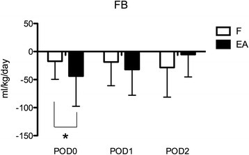 Fluid balance (FB) per kilogram of patient body weight in the three study days in the furosemide (F) and ethacrynic acid (EA) groups. *P < 0.05. POD, postoperative day. Data are expressed as average and standard deviation.