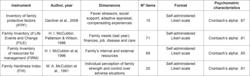 Characteristics of some assessment instruments with regard to theirstrengths and resources.