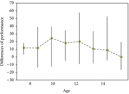 Differences of performance in monadic and dyadic contexts to show the effect of context on biological motion detection across age.