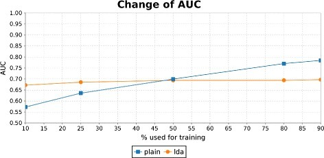 Change of classification performance using different amounts of training data. The difference in classification performance is plotted when a varying number of training examples is used for the LDA and the plain feature extraction method respectively.