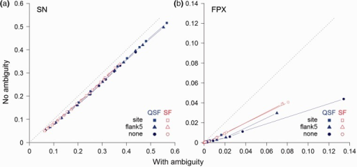 Comparison of the effect of incorporating ambiguity on motif definition on the proportion of SimBench datasets returning (a) at least one TP (SN) and (b) at least one FP (FPX) when searches are performed using QSLiMFinder (QSF) and SLiMFinder (SF). Results are plot at different SLiMChance significance cut-offs (0.05, 0.01, 0.005, 0.001, 5 e-04, 1 e-04, 1 e-05, 1 e-06, 1 e-07, 1 e-08, 1 e-09, 1 e-10; in panel (b) results are truncated at 1 e-04, the least significant cut-off for which FPX = 0.) Searches were made with the whole protein ('none', circles), with a window of five residues flanking the known ELM at each side ('flank5', triangles) or with the region of the motif only ('site', squares)