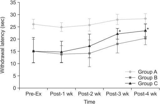 The changes of withdrawal latency to noxious heat stimuli with time. Withdrawal latencies are increased in group C, as compared to group B at 3rd and 4th weeks after the beginning of the regular exercise program. *p<0.05 compared to group B.