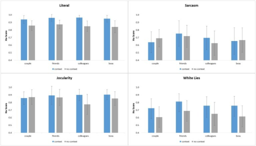 Accuracy in Hu scores.Hu scores for scenes with and without verbal context, displayed by intention type and relationship.