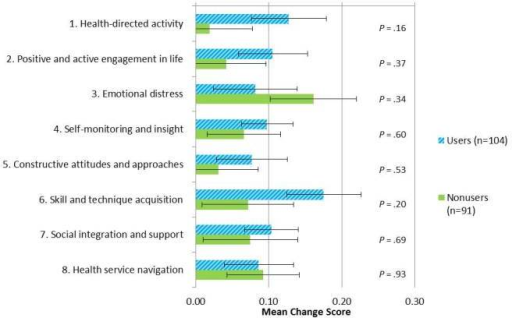 Mean change scores (standard error) between users and nonusers of the My Joint Pain website over a 12-month period for each Health Evaluation Impact Questionnaire domain.