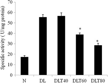 Effect of ellagic acid on total activity of LDH. Values are expressed as mean ± SD, *indicates that groups differ significantly from DL at the level of significance p < 0.05 using one way ANOVA followed by Tukey test. N, DL, DLT40, DLT60 and DLT80 represents normal, Dalton's lymphoma bearing, and Dalton's lymphoma bearing mice treated with 40, 60, 80 mg/kg body weight of ellagic acid respectively