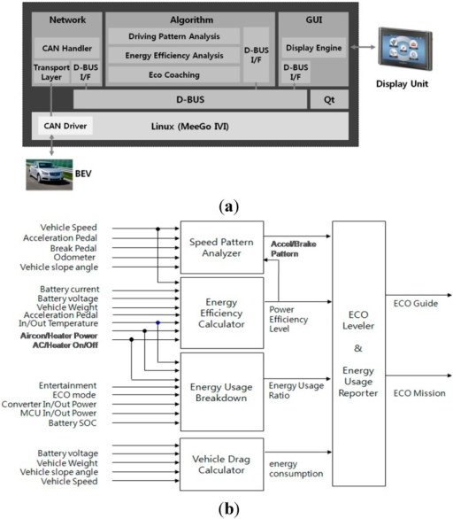 (a) Real-time embedded system; (b) Block diagram for algorithms.