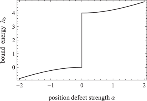 The variation of bound energy with the strength of position defect.