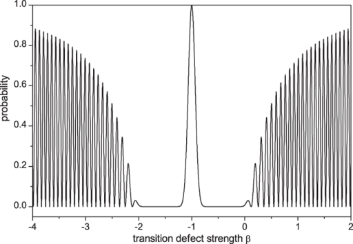 The probability at defect position as a function of the transition defect strength when t = 30 and jd = j0.