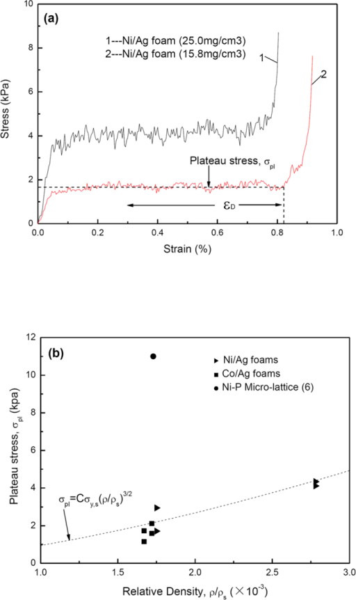 Compression test results of the ultralight metal foams.(a) Stress-strain curves of Ni/Ag foams with different densities. (b) Plateau stress of metal foams at low relative density.