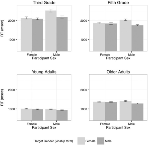 Response times for 'yes' responses by Age Group, Participant Sex, and Target Gender (mean and standard error).
