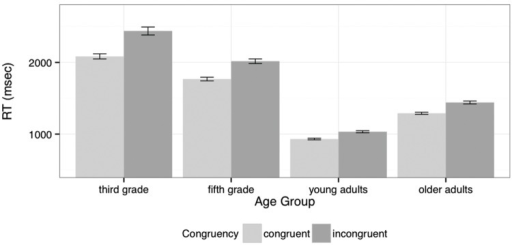 Response times for 'yes' responses by Age Group and Congruence (mean and standard error).