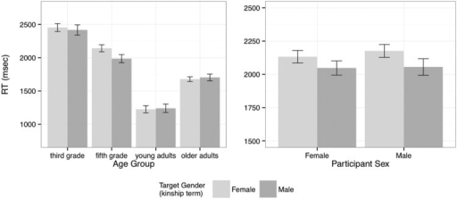 Response times for 'no' responses to incongruent items (mean and standard error). The left panel shows the interaction of Target Gender and Age Group and the right panel shows the interaction of Target Gender and Participant Sex.