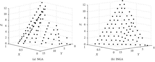 Individuals' distribution, where the x-axis represents the fitness of the individuals and the y- and z-axes represent the Euclidean distance between the individuals.