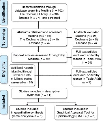 Inclusion and Exclusion Criteria for Systematic Reviews. Numbers of search results from Medline, the Cochrane Library, and Embase