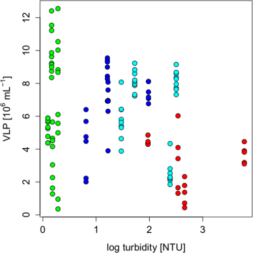 Virus-like particle (VLP) abundance across the turbidity gradient including all measured samples.Colors codes are the same as in Fig. 2.