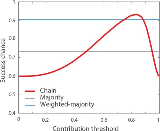 Impact of the contribution threshold τ.The red line indicates the probability that the chain generates a correct solution for different values of the contribution threshold τ, assuming a group size of N = 10, a proportion of correct answers q1 = 0.6 and the confidence distributions shown in Fig 1. In these conditions, the optimal value for the contribution threshold is τ = 0.83, for which the chain produces the correct solution 93% of the time. The grey and blue lines indicate the success chances of the majority and the weighted-majority rules, respectively.