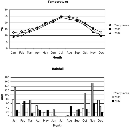 Mean values of monthly temperature and precipitation for Moguer, and average monthly temperature and rainfall in 2006 and 2007. Data recorded at the Moguer Meteorological Station.