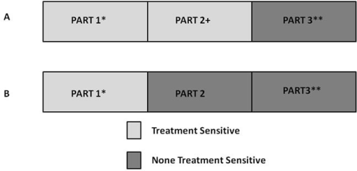 "Screening value of neoadjuvant chemotherapyPart 1 represents patients who are sensitive to both treatments and have better outcomes. Part 3 represents patients who are not sensitive to either treatment and have worse outcomes. A more effective regimen moves those ""Part 2"" patients from the treatment-insensitive group to the treatment-sensitive group as ""Part 2+."""