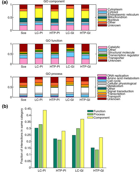 Distribution of GO terms for genes or proteins involved in genetic and physical interactions compared with genome-wide distribution. (a) Distribution of indicated GO cellular component, molecular function and biological process terms for nodes in each dataset. Sce refers to the distribution for all genes or proteins. (b) Fraction of interactions that share common GO terms in each of the three GO categories. High-level GO annotations (GO-Slim) were obtained from the SGD. The mean shared annotation is significantly higher for LC-PI than for HTP-PI for each of the three categories (Fisher's exact test, P < 1 × 10-10).