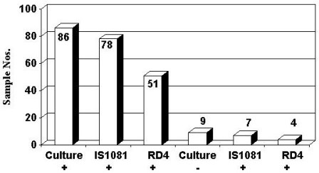 "Summary of PCR and culture data from study 2. Numbers on the columns refer to the totals positive using each test. Compared to the ""gold standard"" of culture 78/86 (91%) were positive using IS1081 PCR and 51/86 (59.3%) were positive by RD4 PCR."