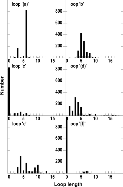 Statistics on loop lengths in the KNOTTIN database. Loop labels follow the knottin nomenclature (3).
